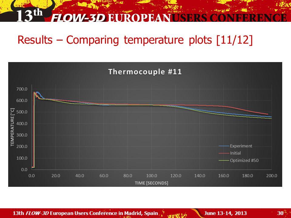 Results – Comparing temperature plots [11/12]